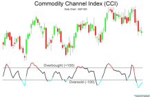 Commodity_channel_index_(CCI)